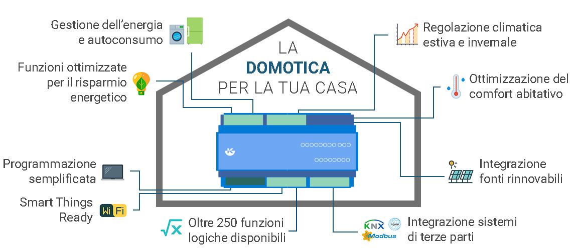 domotica_per_la_casa-1